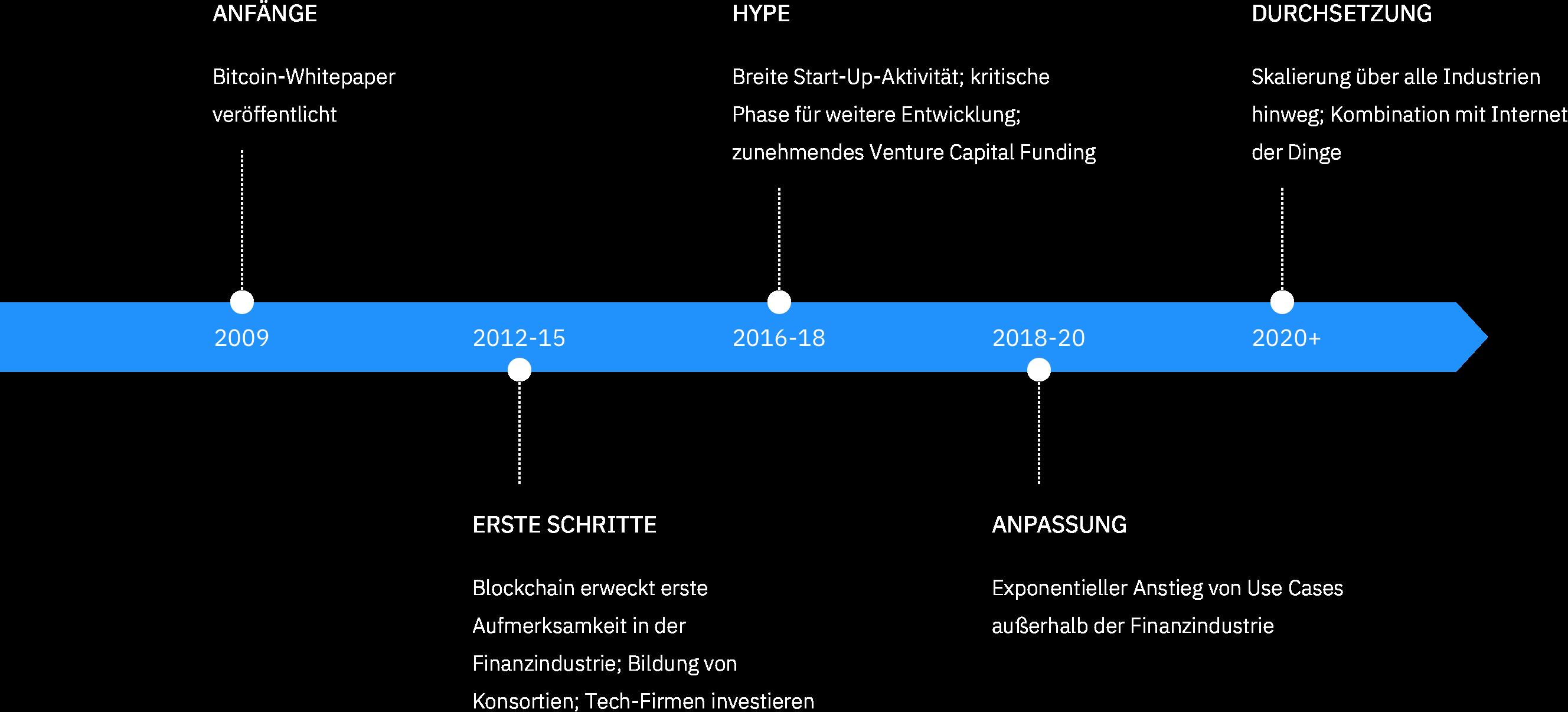 Grafik Entwicklung Branchen