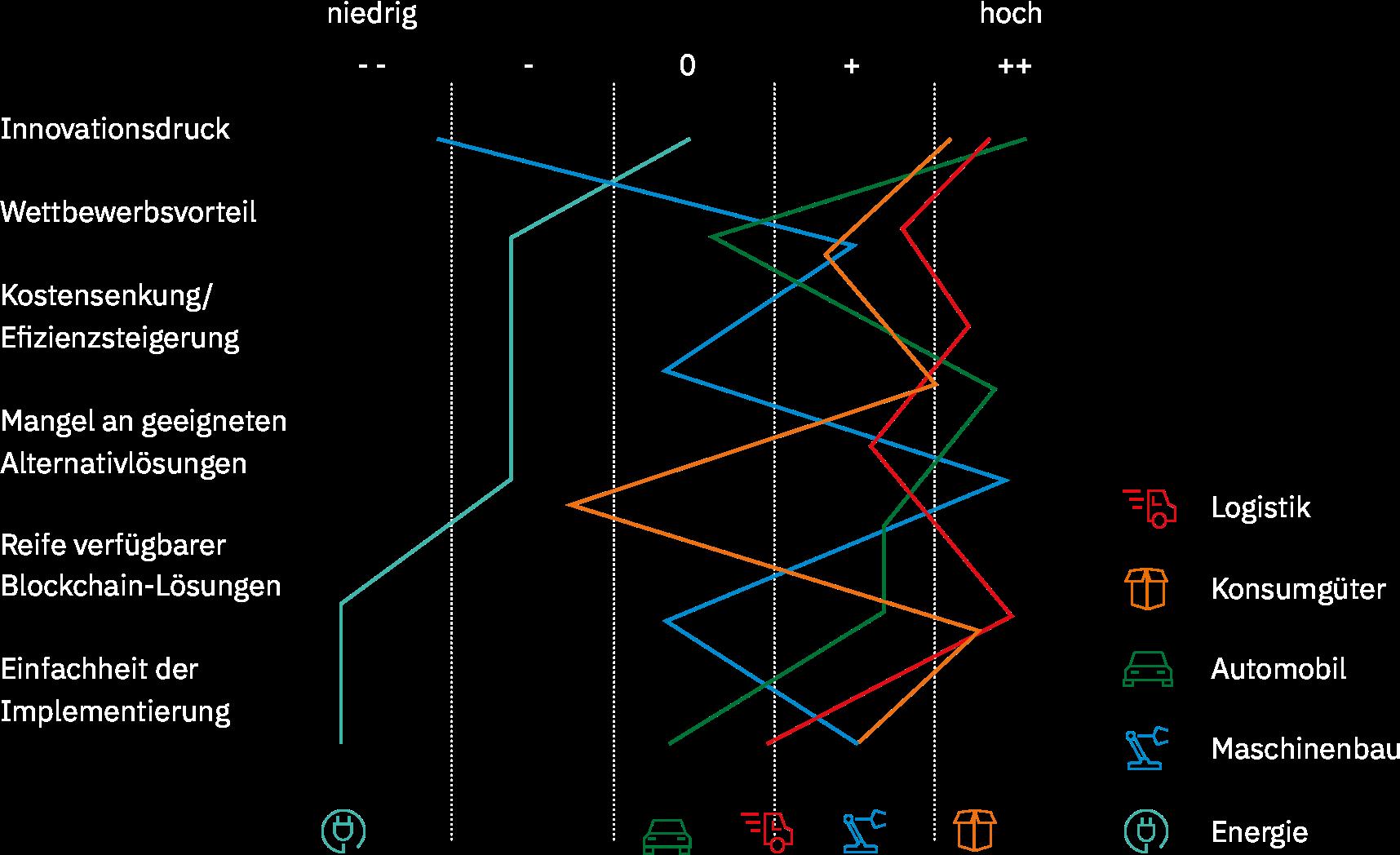 Grafik Reifegrad Branchen