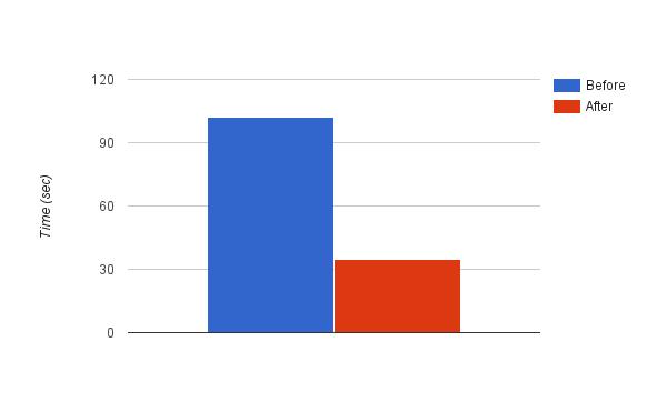 android studio chart