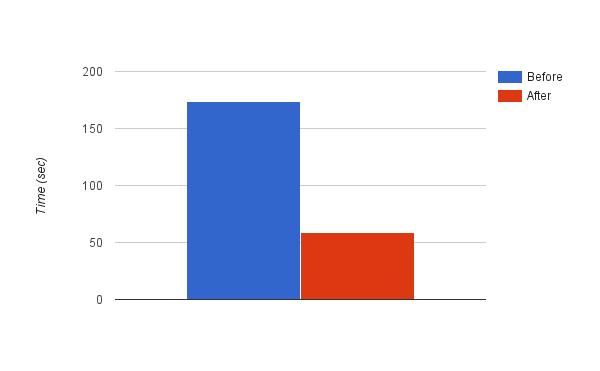 running an app chart