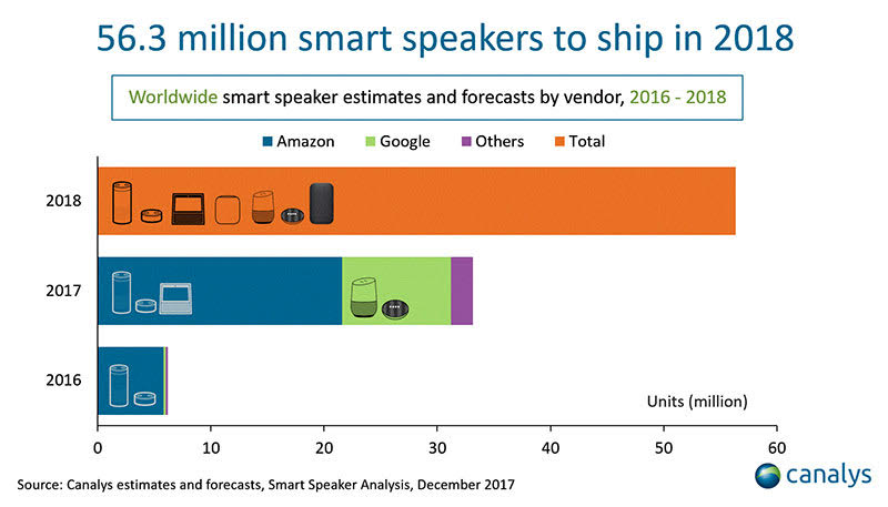 smart speaker shipments 2018