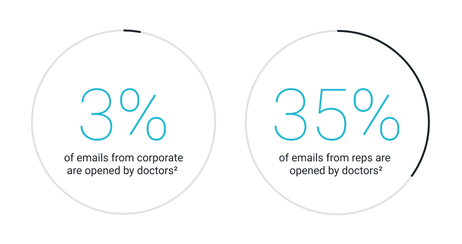 What percentage of emails are opened by doctors
