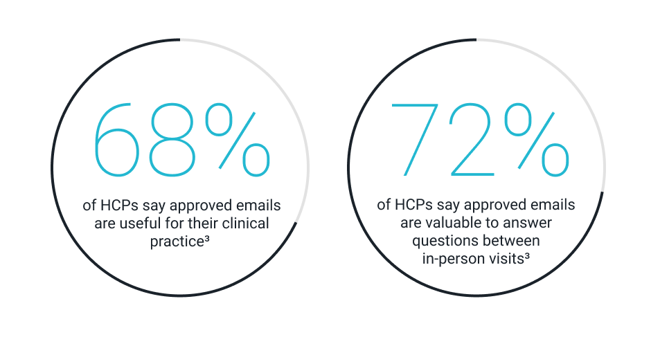 HCP survey of Approved email best practices