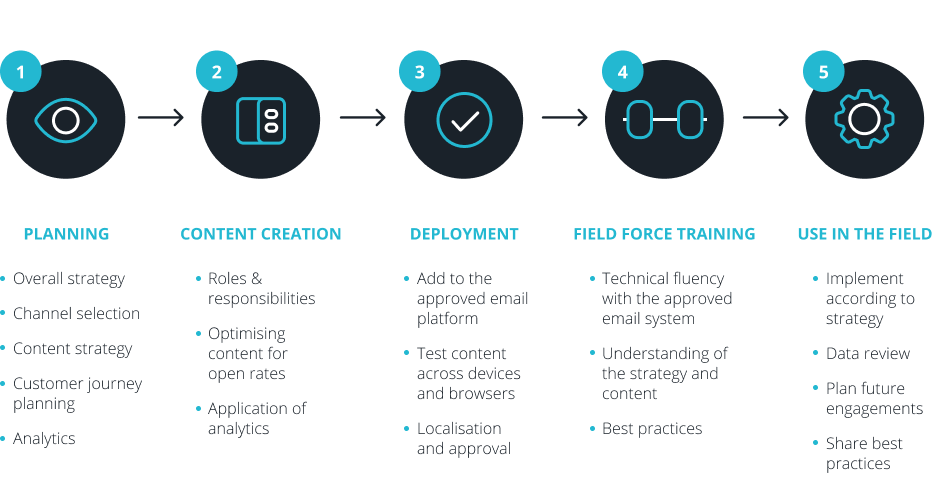 Graphic of steps in Approved email planning