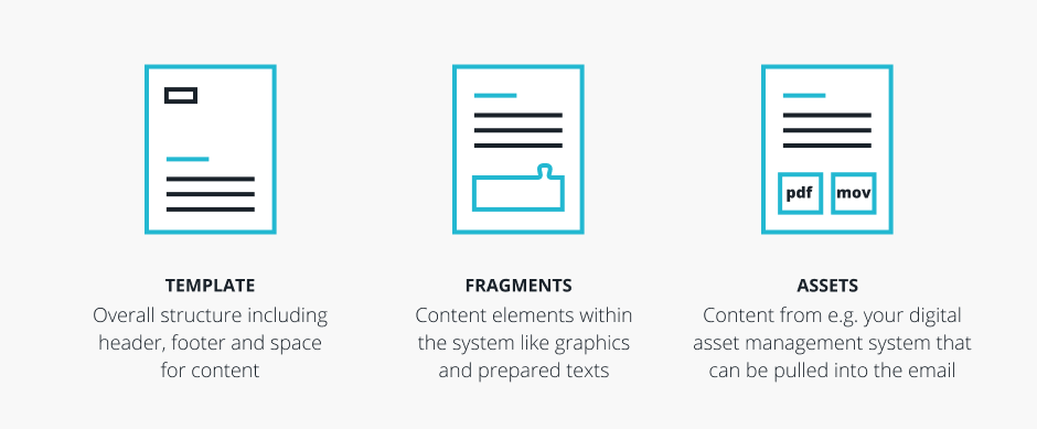 Key elements in Approved email: template, fragments, assets