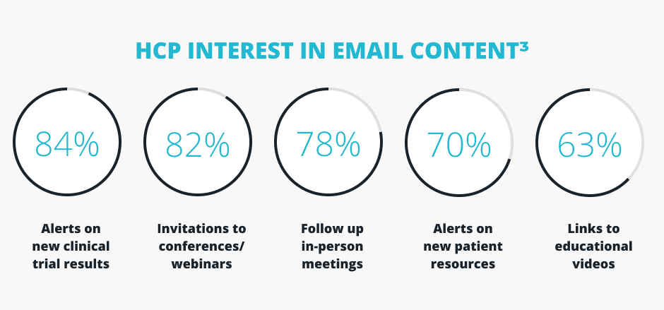 Graphics of HCP interest in email content