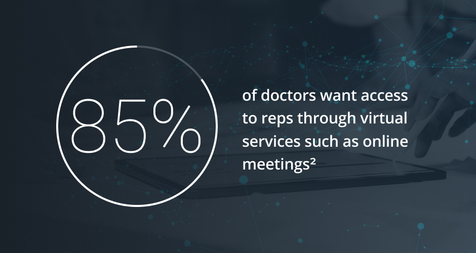 Graphics of how many doctors want access to reps through virtual meetings