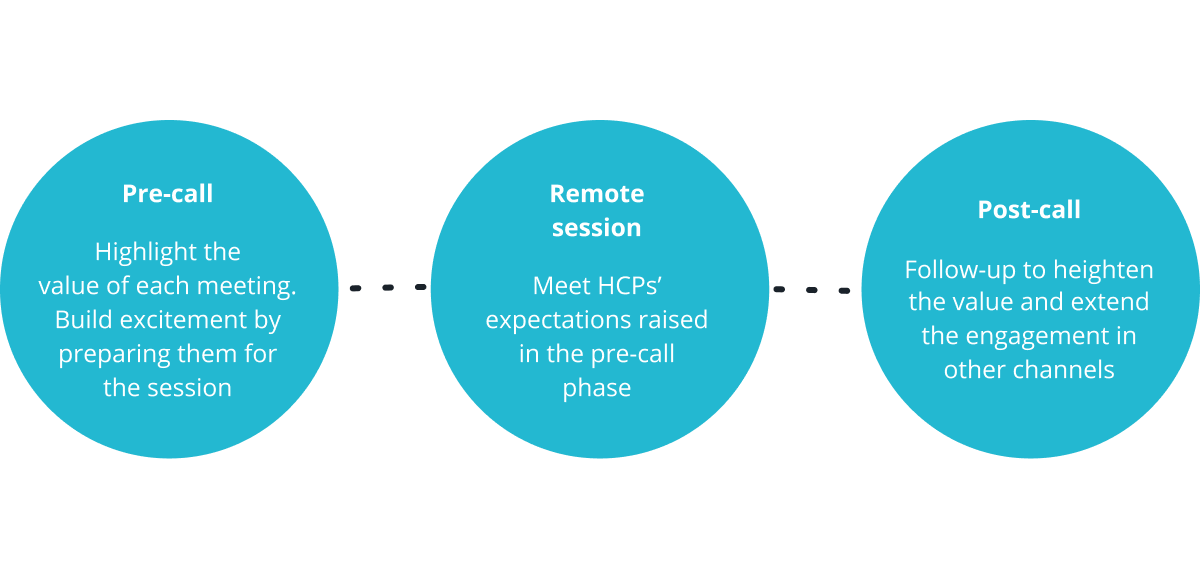 How to deliver pre-call and post-call experience