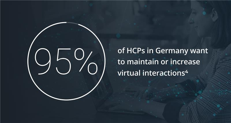 95% of HCPs in Germany want to maintain remote interactions according to recent study