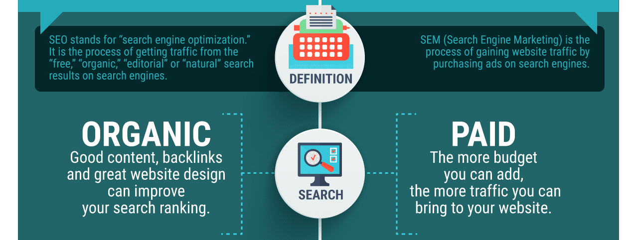 Dot The i Creative - Section of a larger infographic about Search Engine Optimization and Marketing