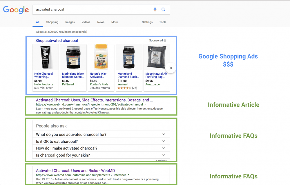 google search screenshot with top highlighted as ads, and a rich snippet of faqs highlighted