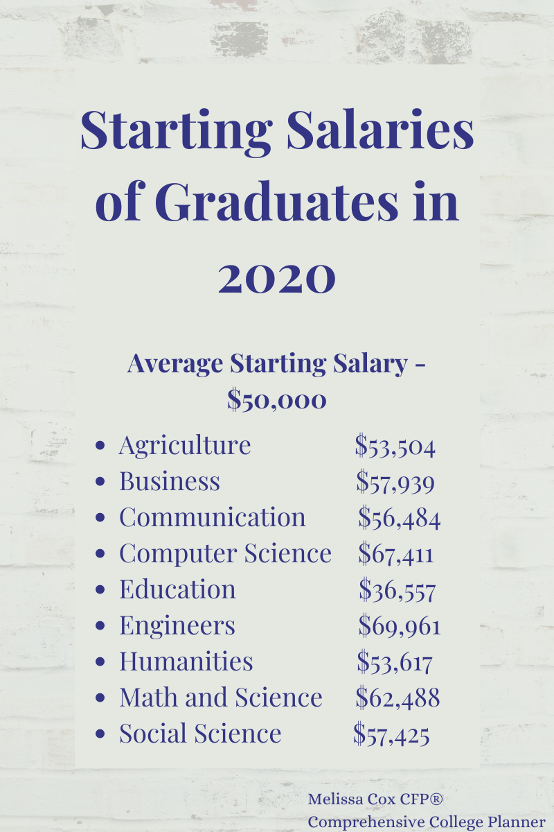 Melissa Cox CFP® asks students to consider future salaries.