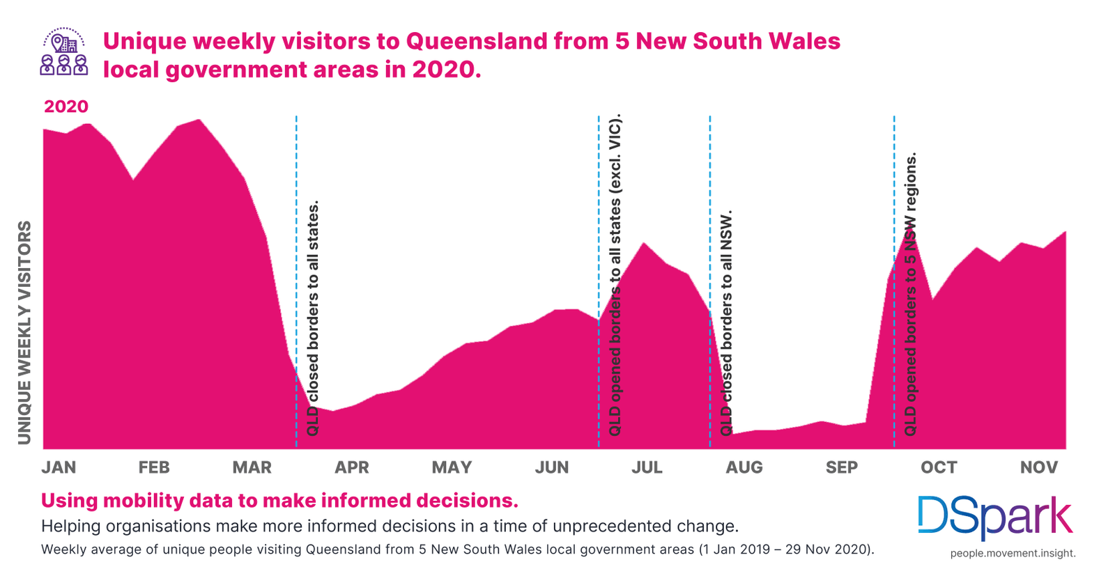 Visitors to Queensland from 5 New South Wales local government areas lower in 2020, but improving