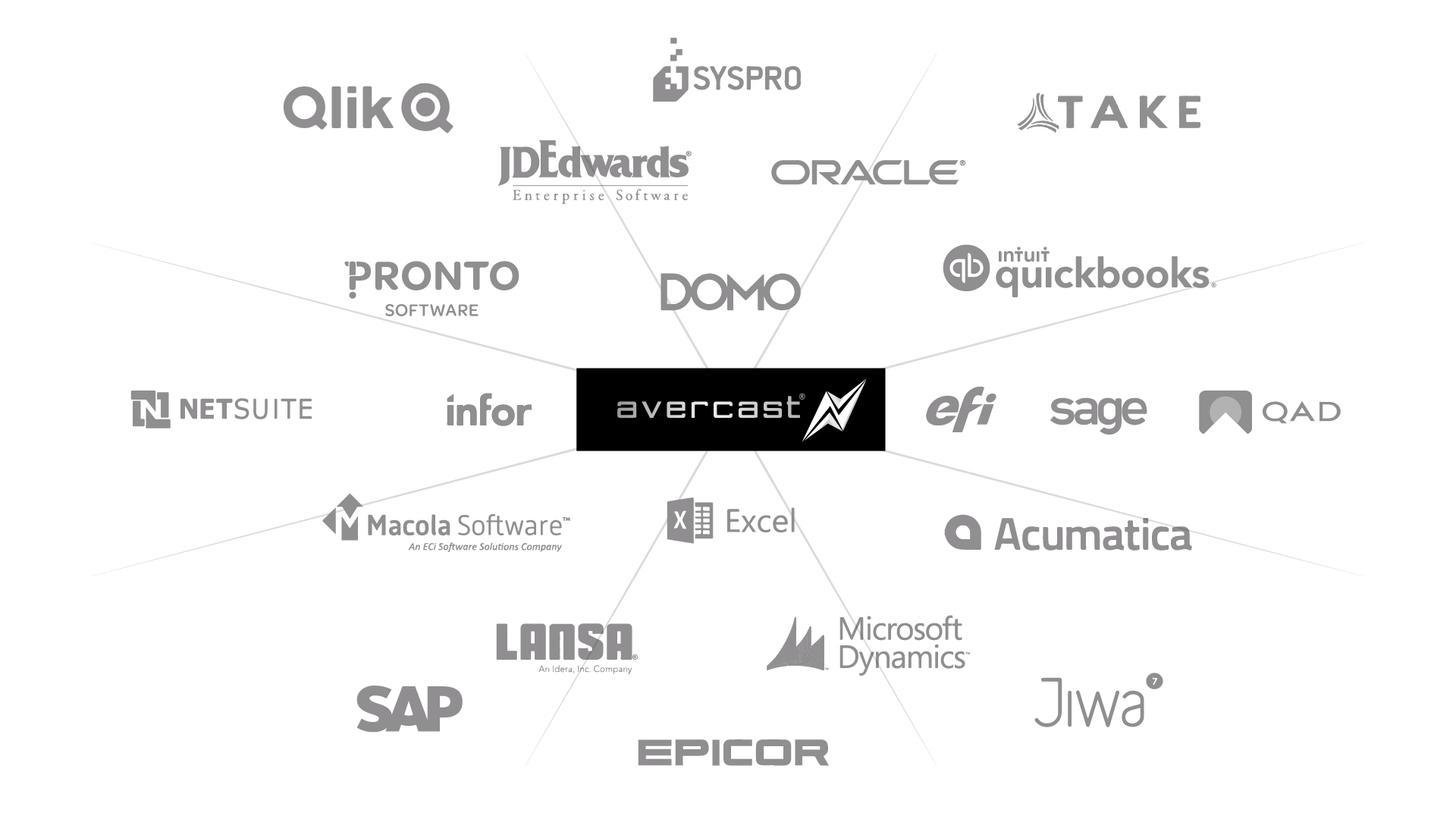 Avercast can integrate with all ERPs