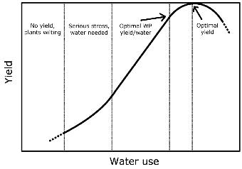 center pivot irrigation CDI