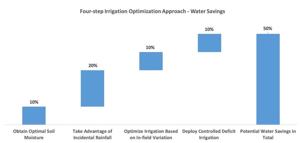 irrigation water savings
