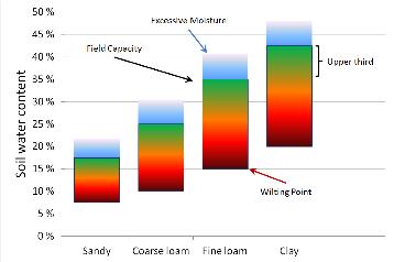 center pivot irrigation optimal soil moisture