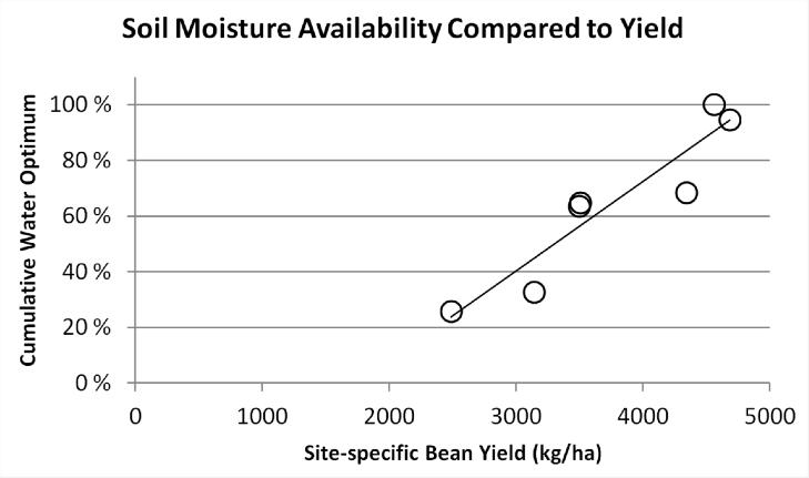 optimal soil moisture diagram