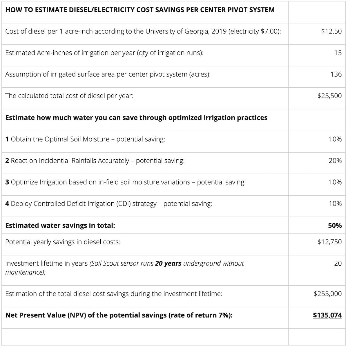 center pivot cost estimation calculation