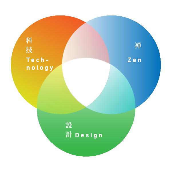 Zen x Technology x Design