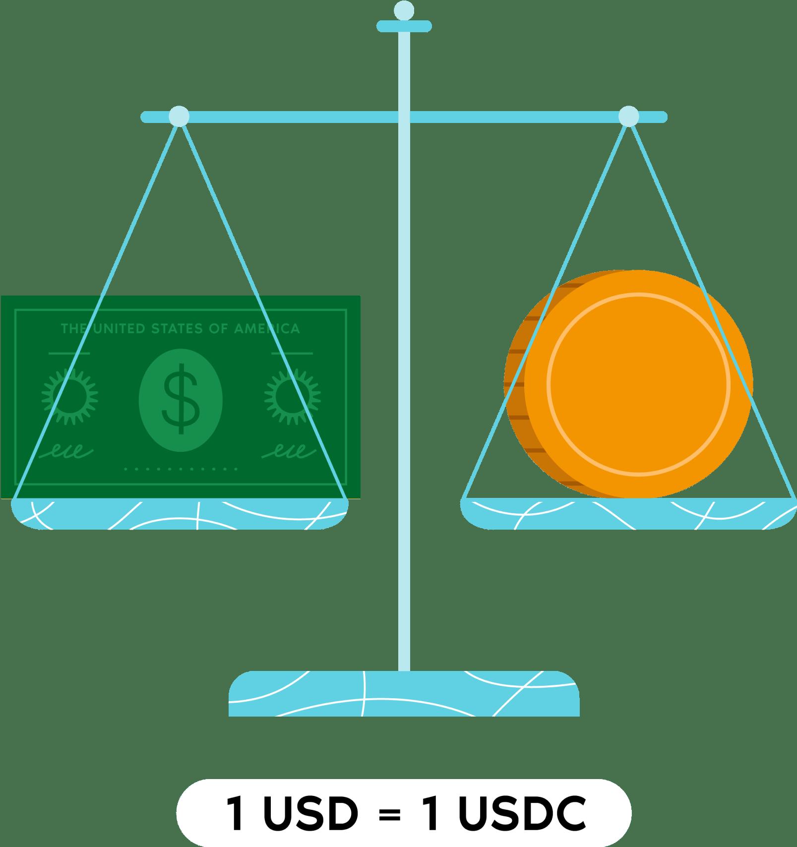 1 USD = 1 USDC