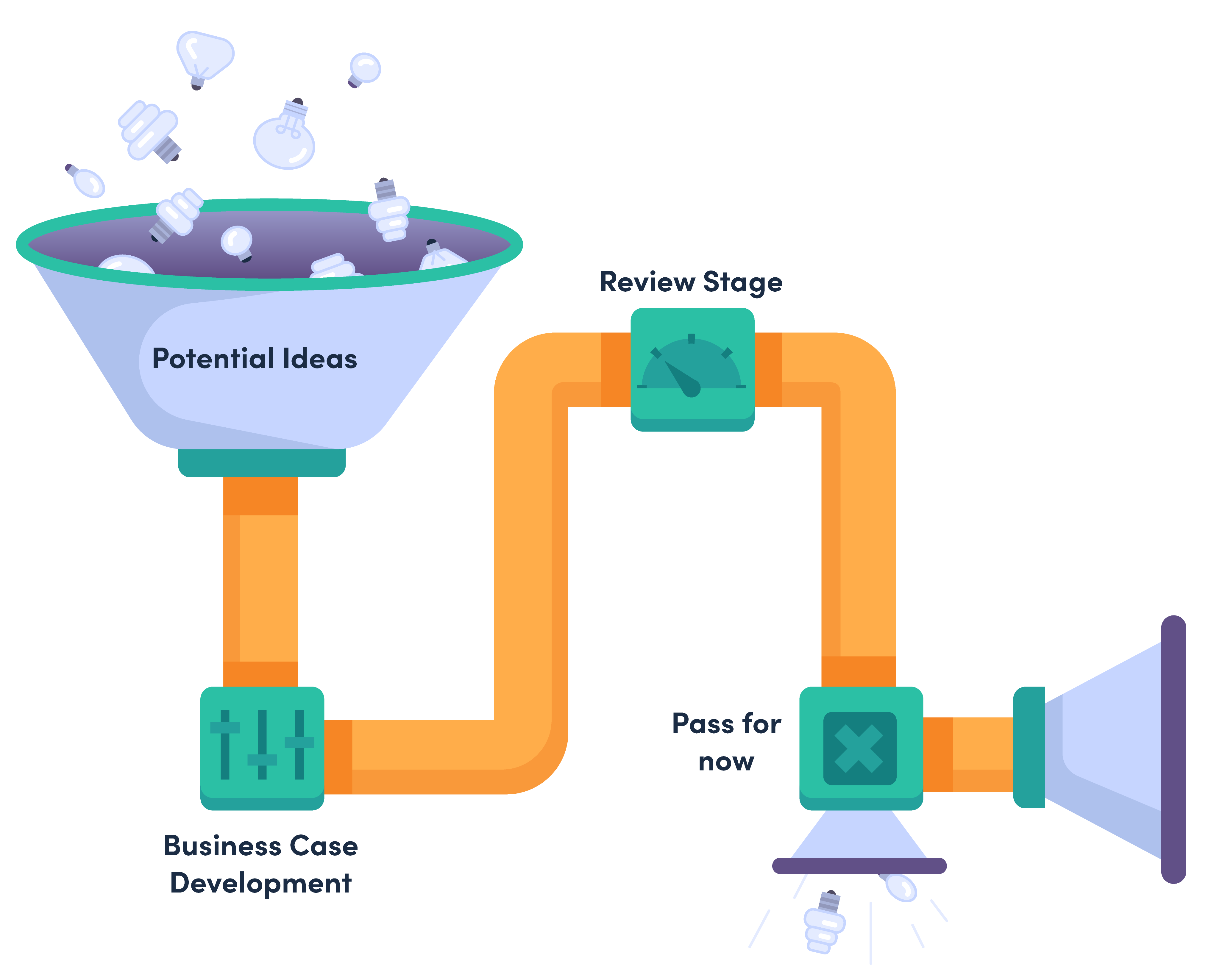 Spot illustration of how to filter potential ideas
