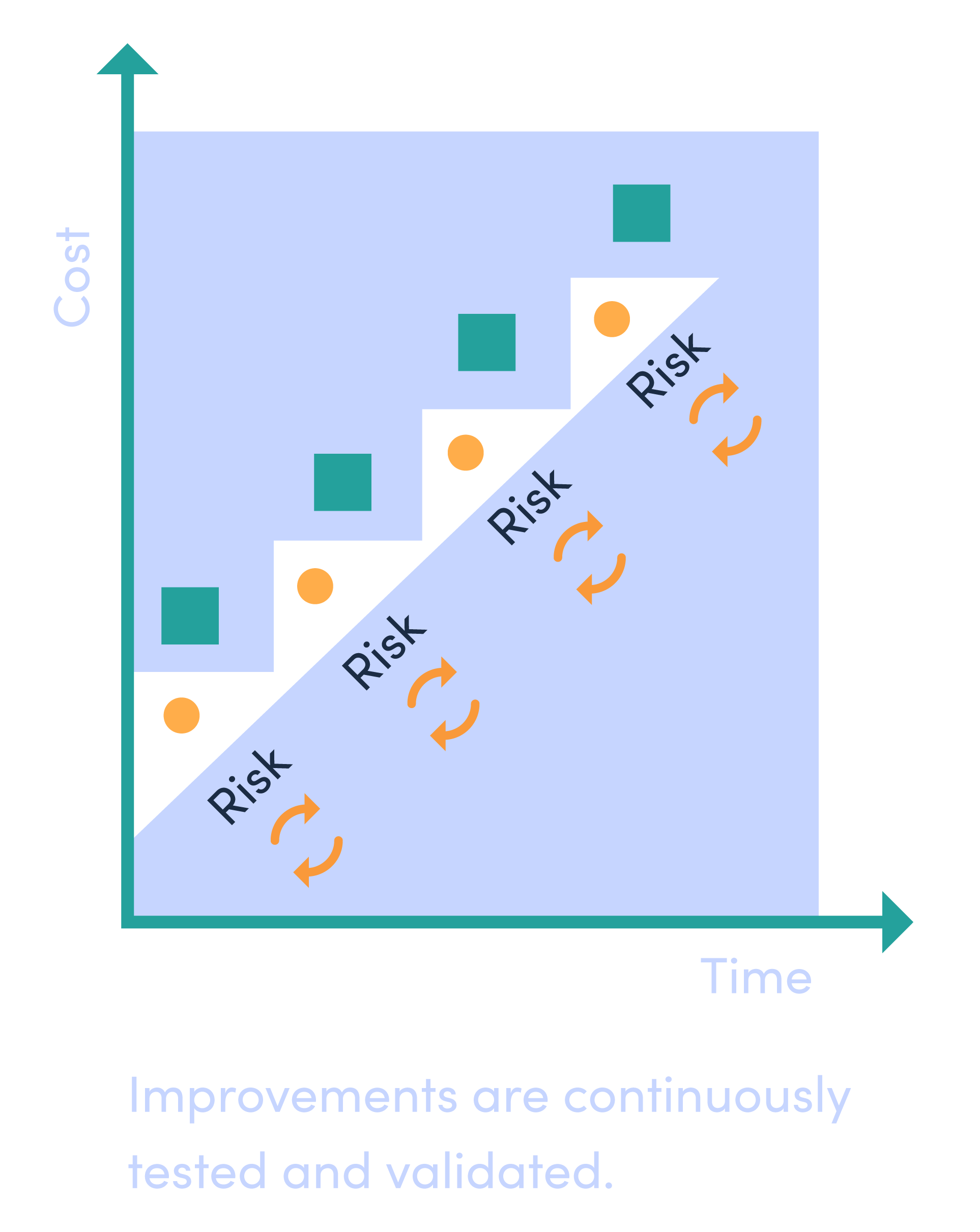 Graph illustrating cost over time