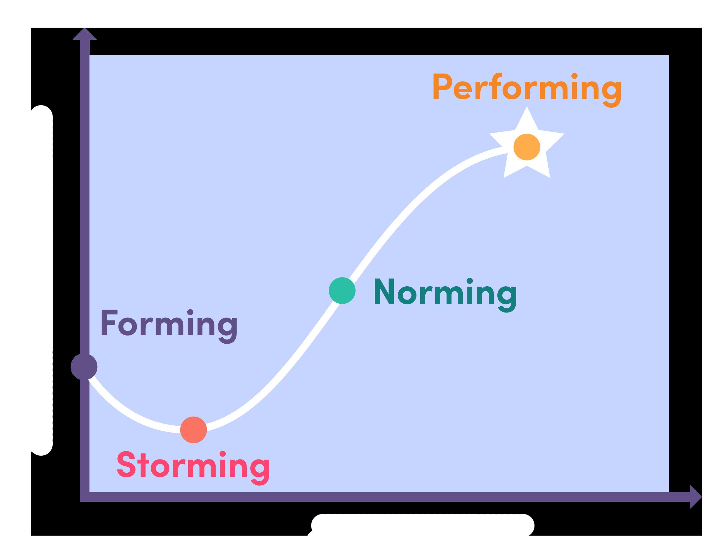 Spot illustration of Team effectiveness vs evolution