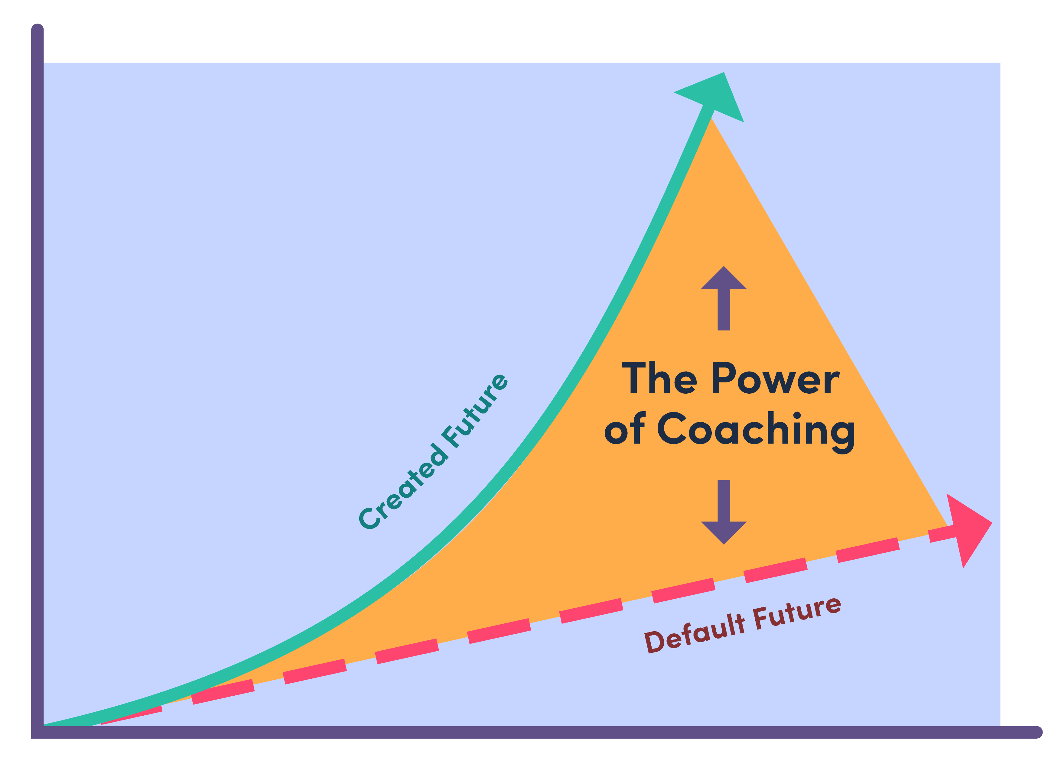 The Ultimate Guide to Transforming Managers into Performance Coaches