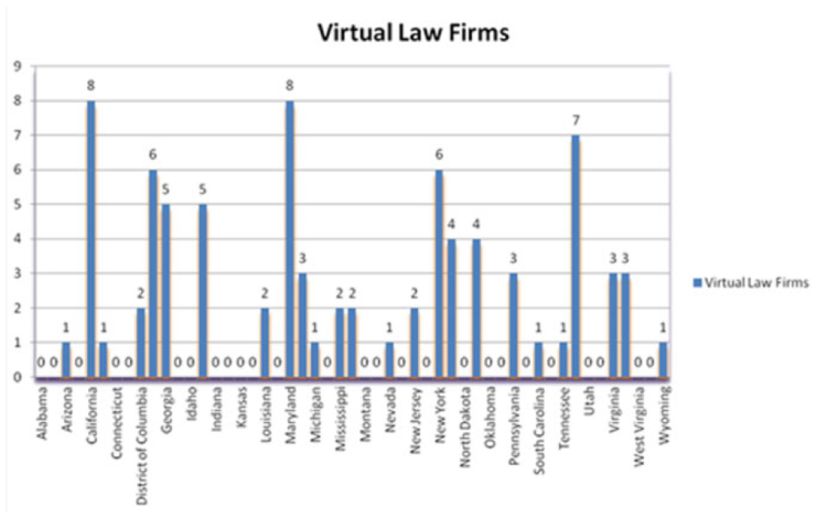 Virtual Law Firms Advanced Reporting
