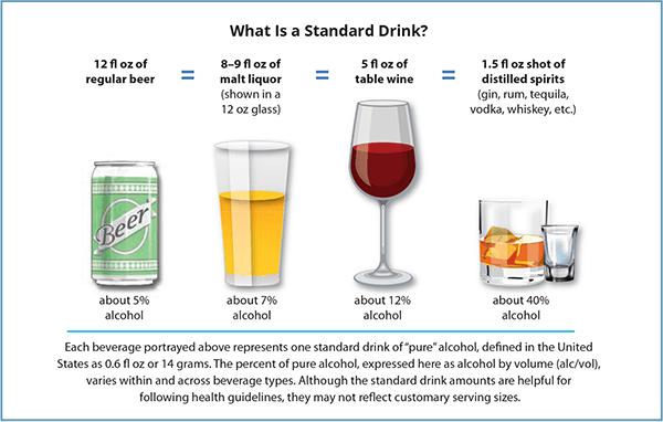 standard drink graphic