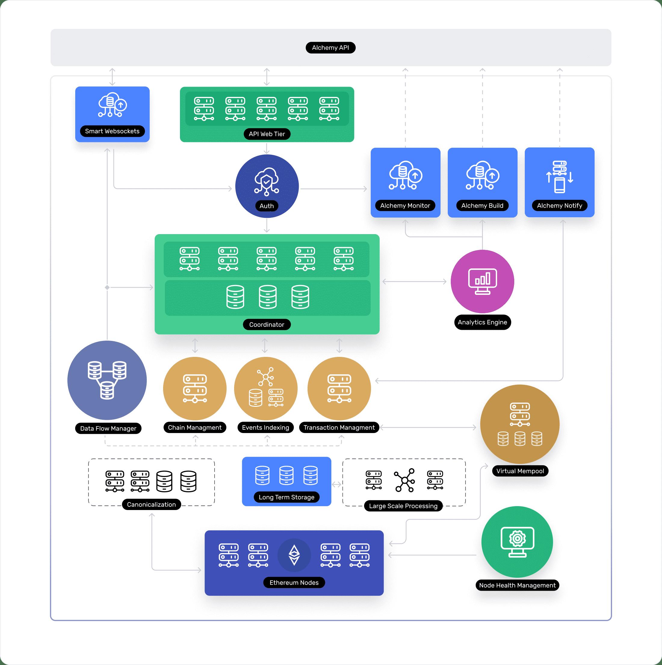 Supernode infrastructure diagram