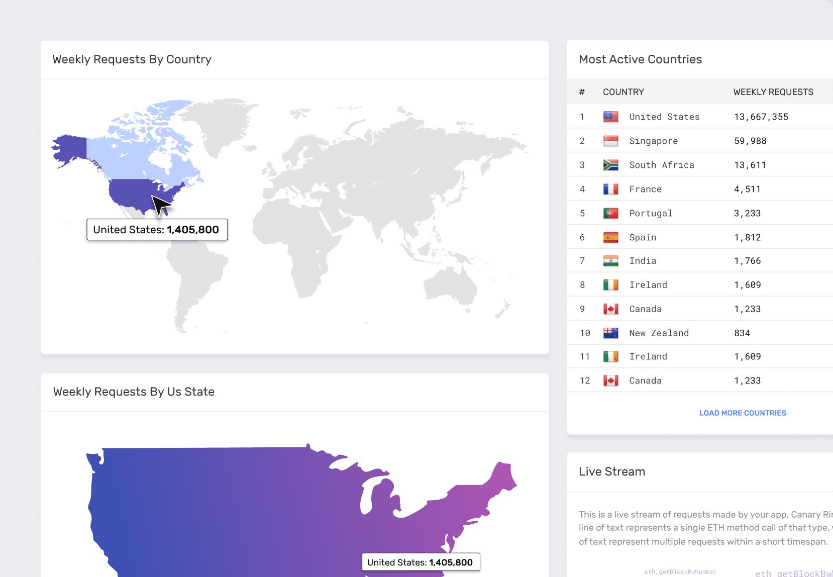 User insights