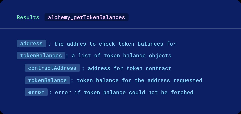 Token balances