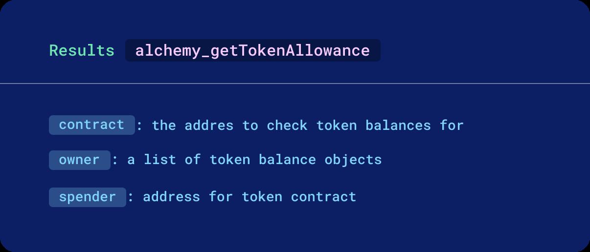 Token allowance