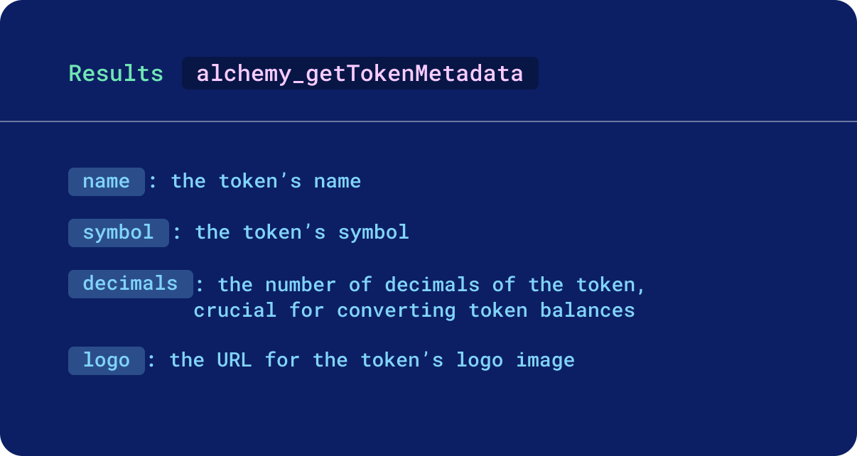 Token metadata