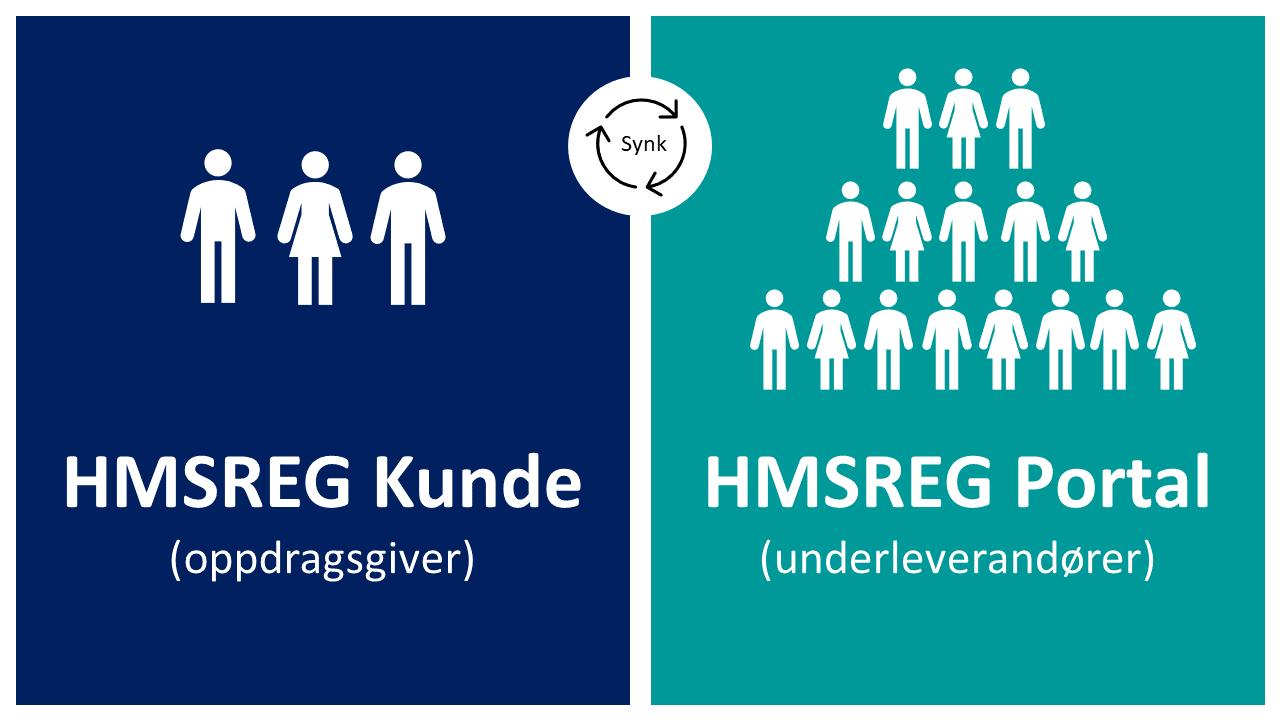 Illustrasjonen viser de to inngangene til HMSREG.com. Oppdragsgivere vil logge inn i egen kundeløsning (kunde.hmsreg.com). Underleverandører vil logge inn i portal.hmsreg.com, der de finner alle sine prosjekter.