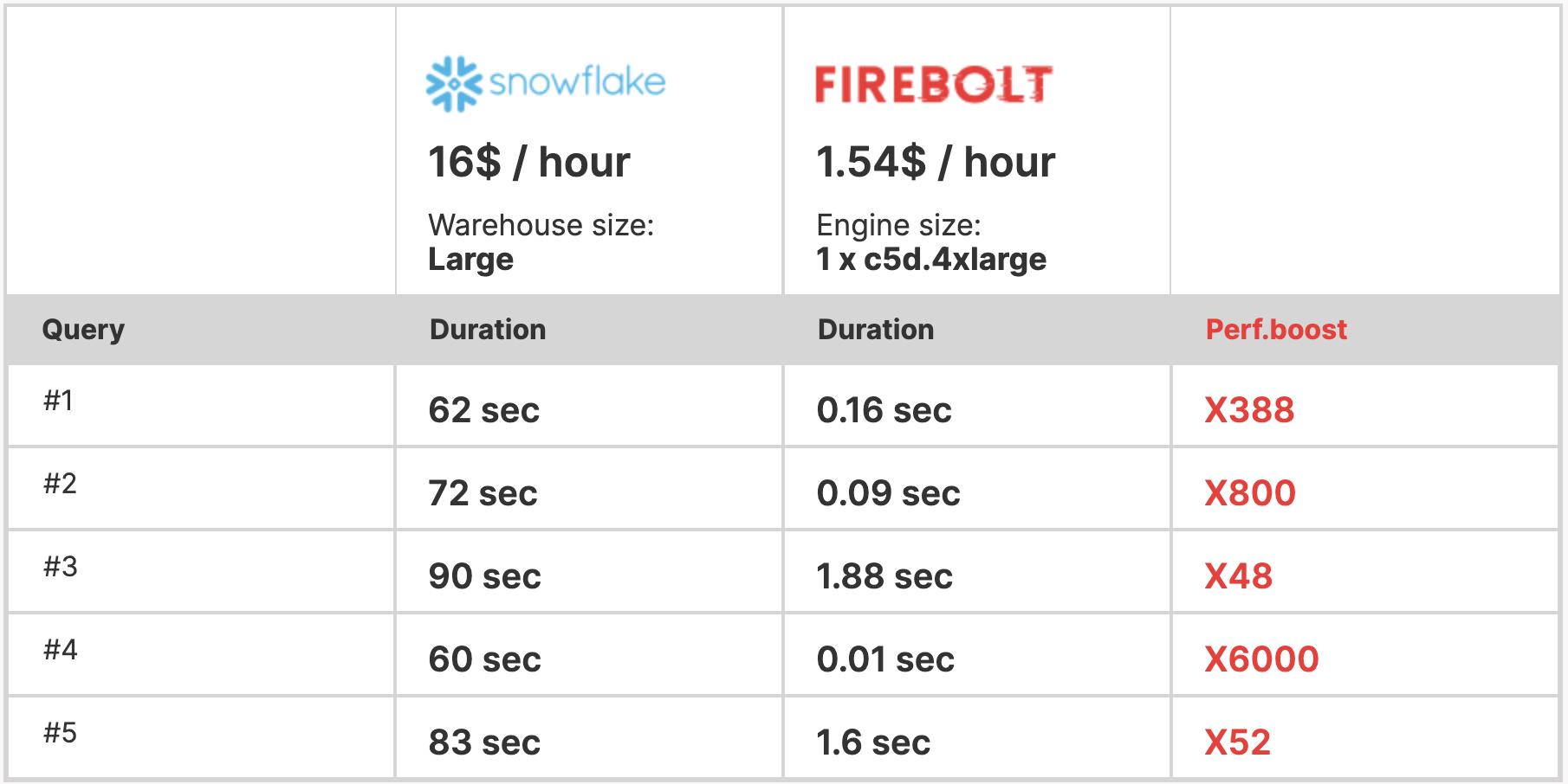 Customer benchmark comparing Snowflake to Firebolt