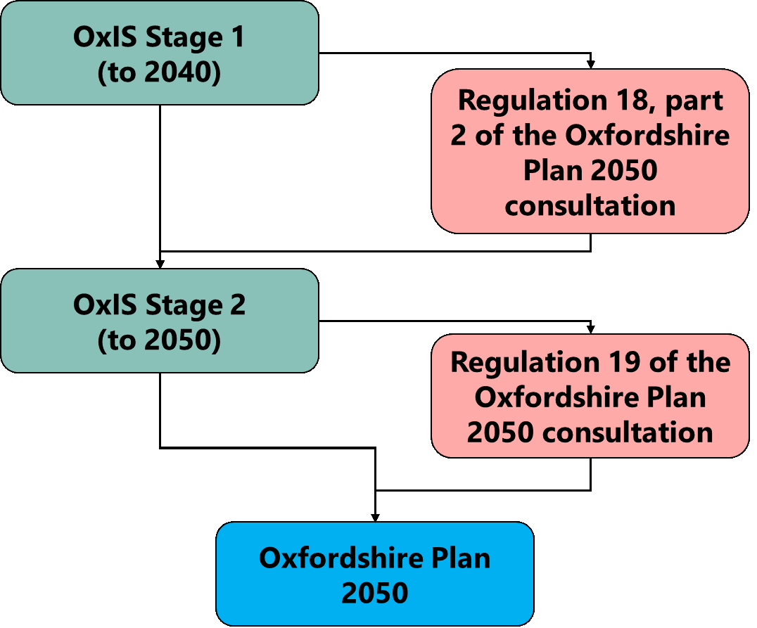 How the two stages of OxIS feed into the 2050 Oxfordshire Plan