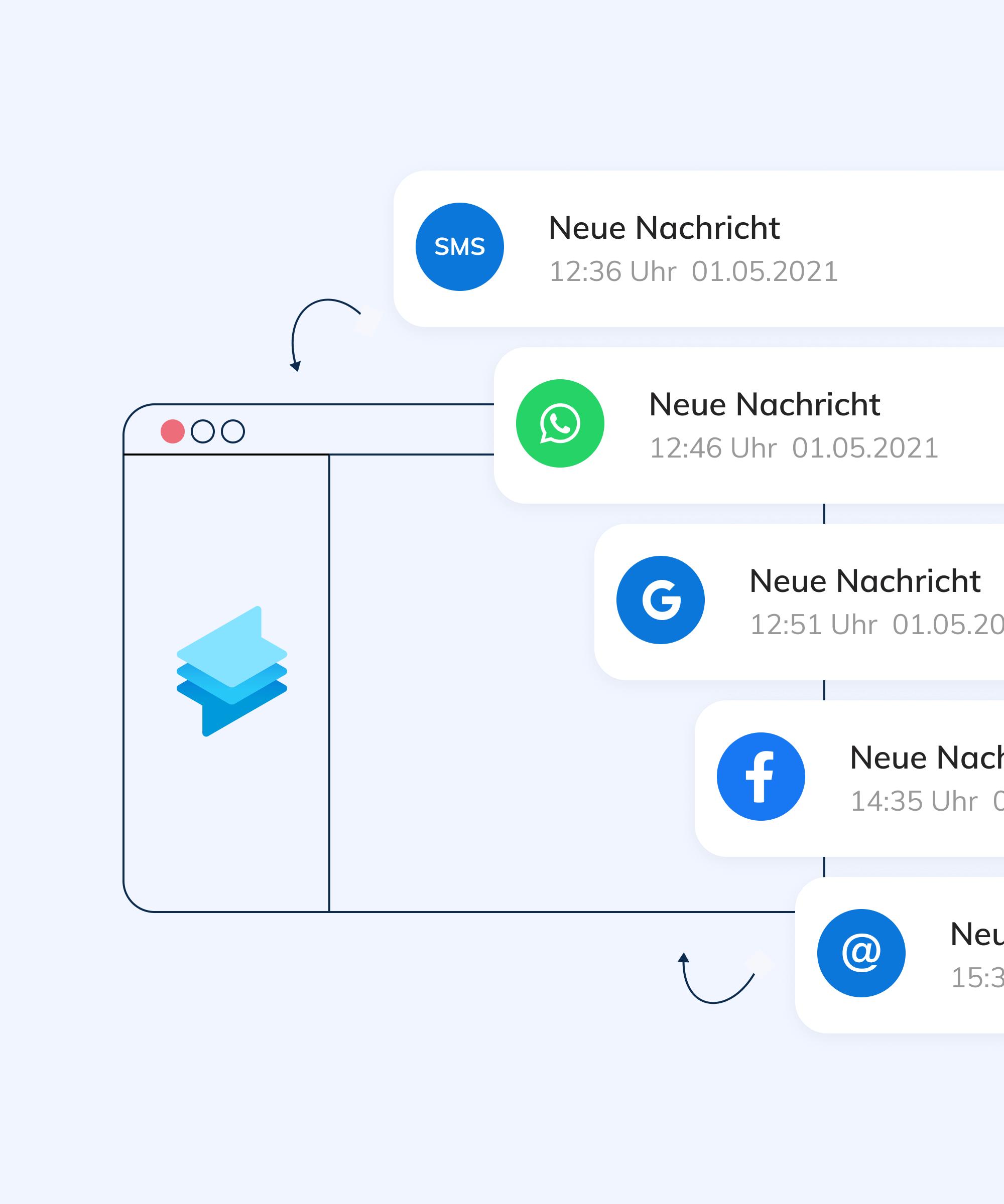 Vereinfachte Kundenkommunikation durch zusammenführung von Whatsapp, Facebook, Google My Business Chat und E-Mail in einem Programm