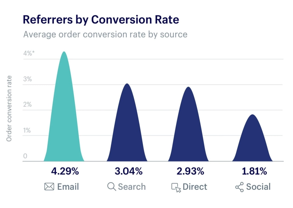 Shopify Email Conversion