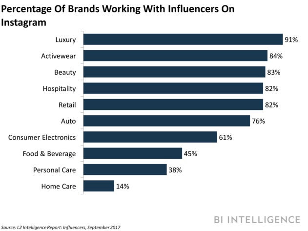 Brands working with influencers