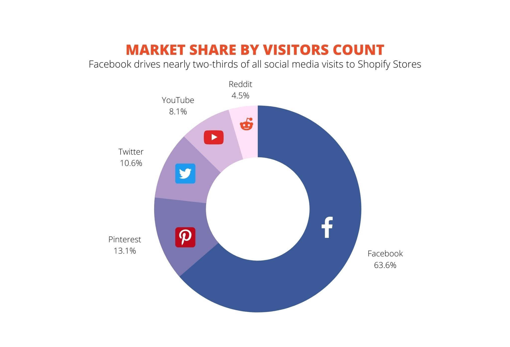 Social Media Market Share by Visitors Count
