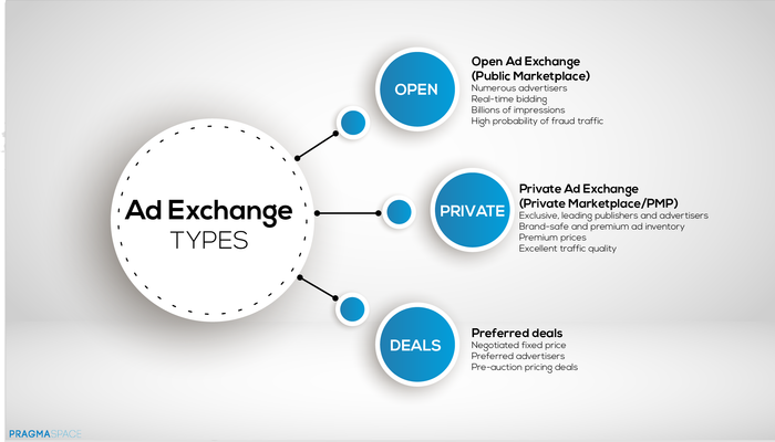 3 types of Ad Exchanges