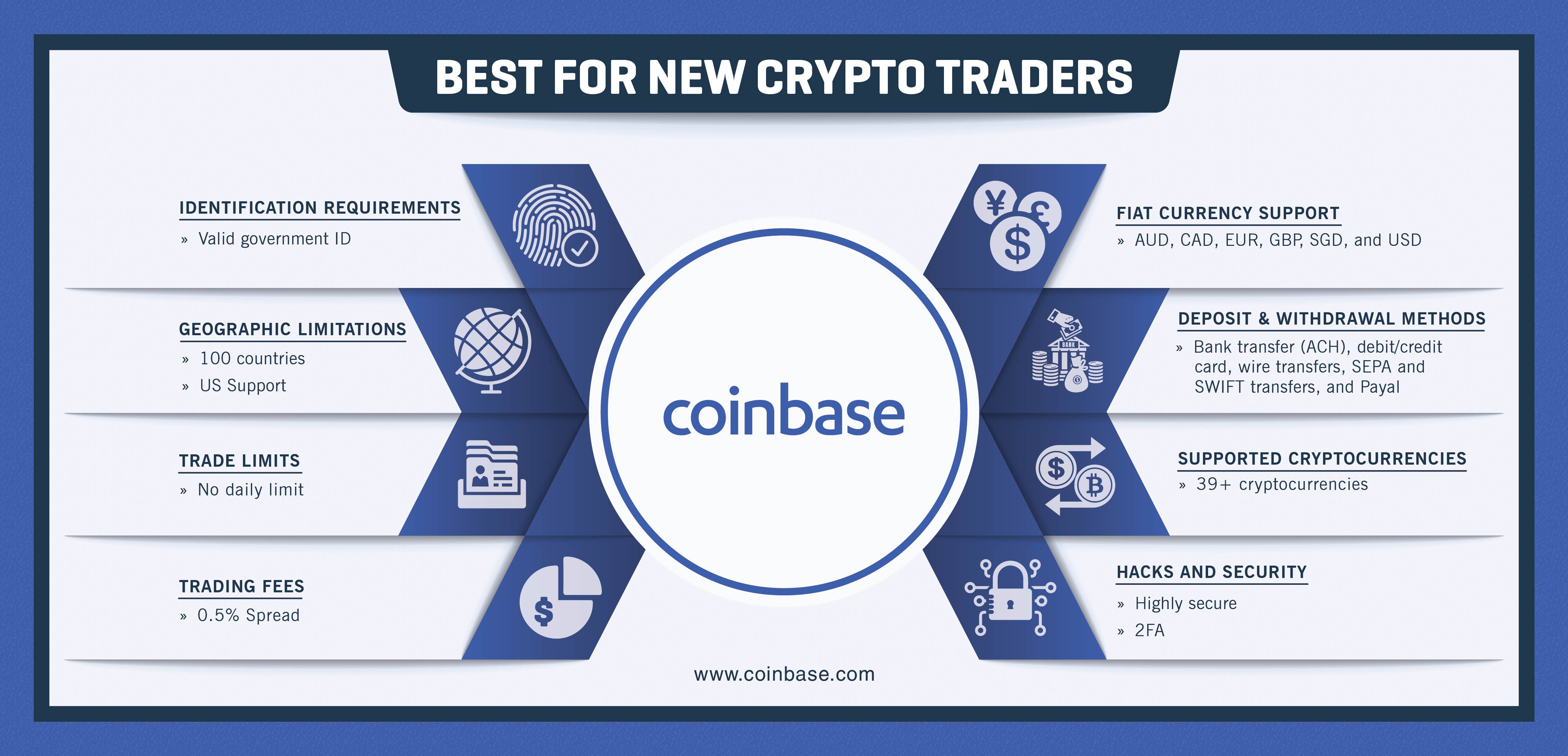 Coinbase best crypto exchange features