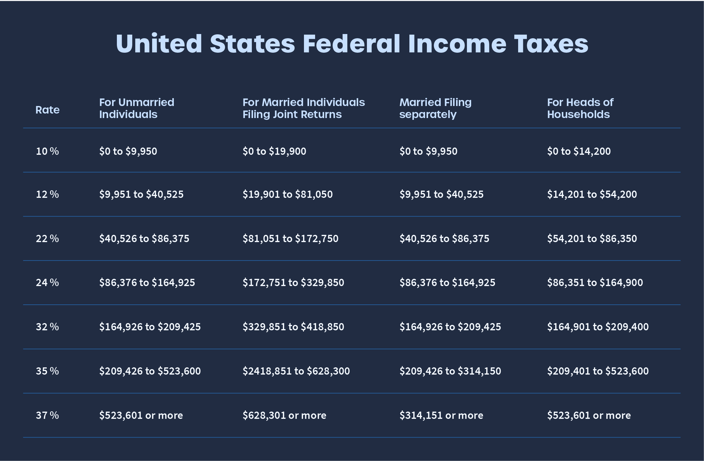 United States Federal Income Tax Brackets