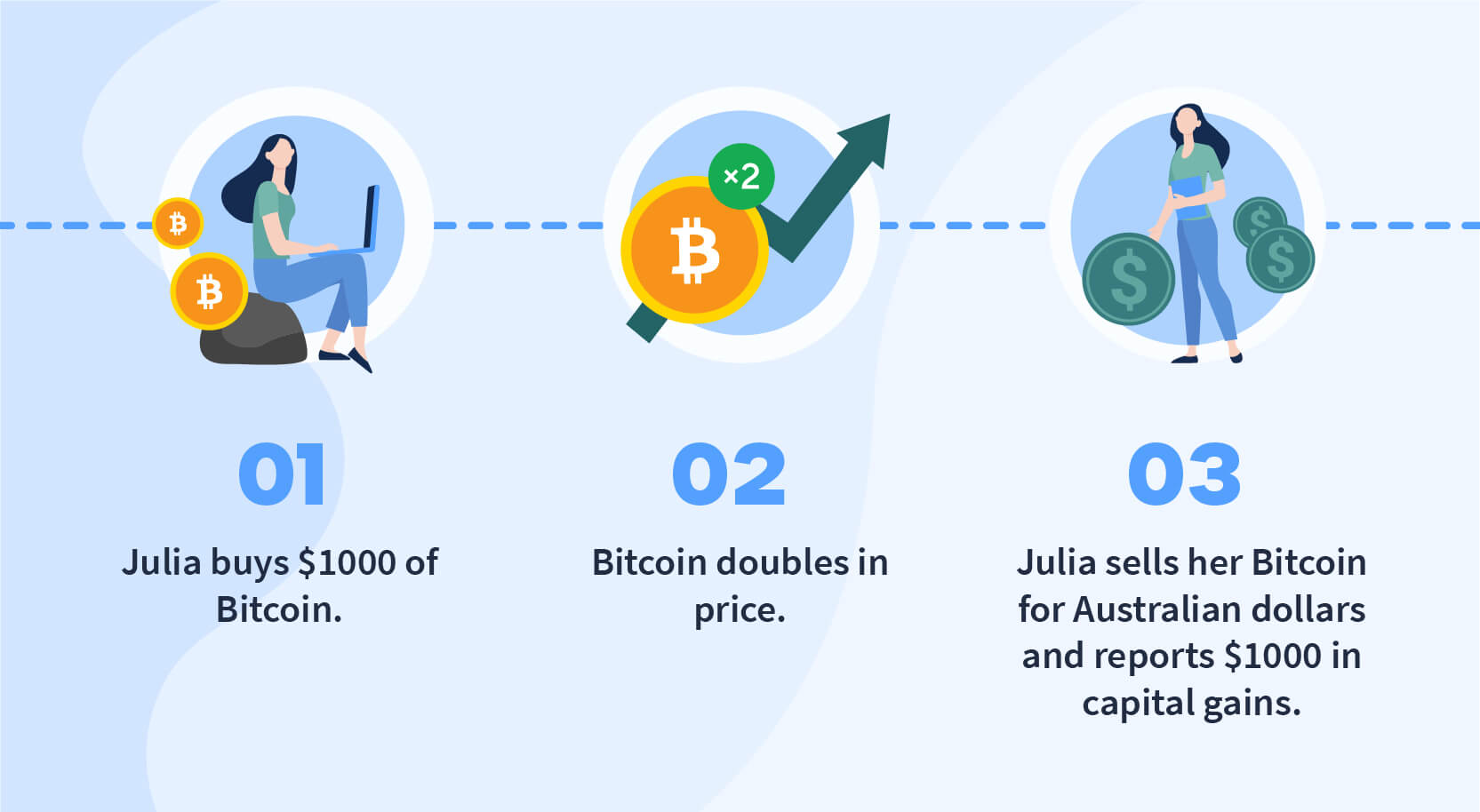 Cashing out crypto taxes in Australia