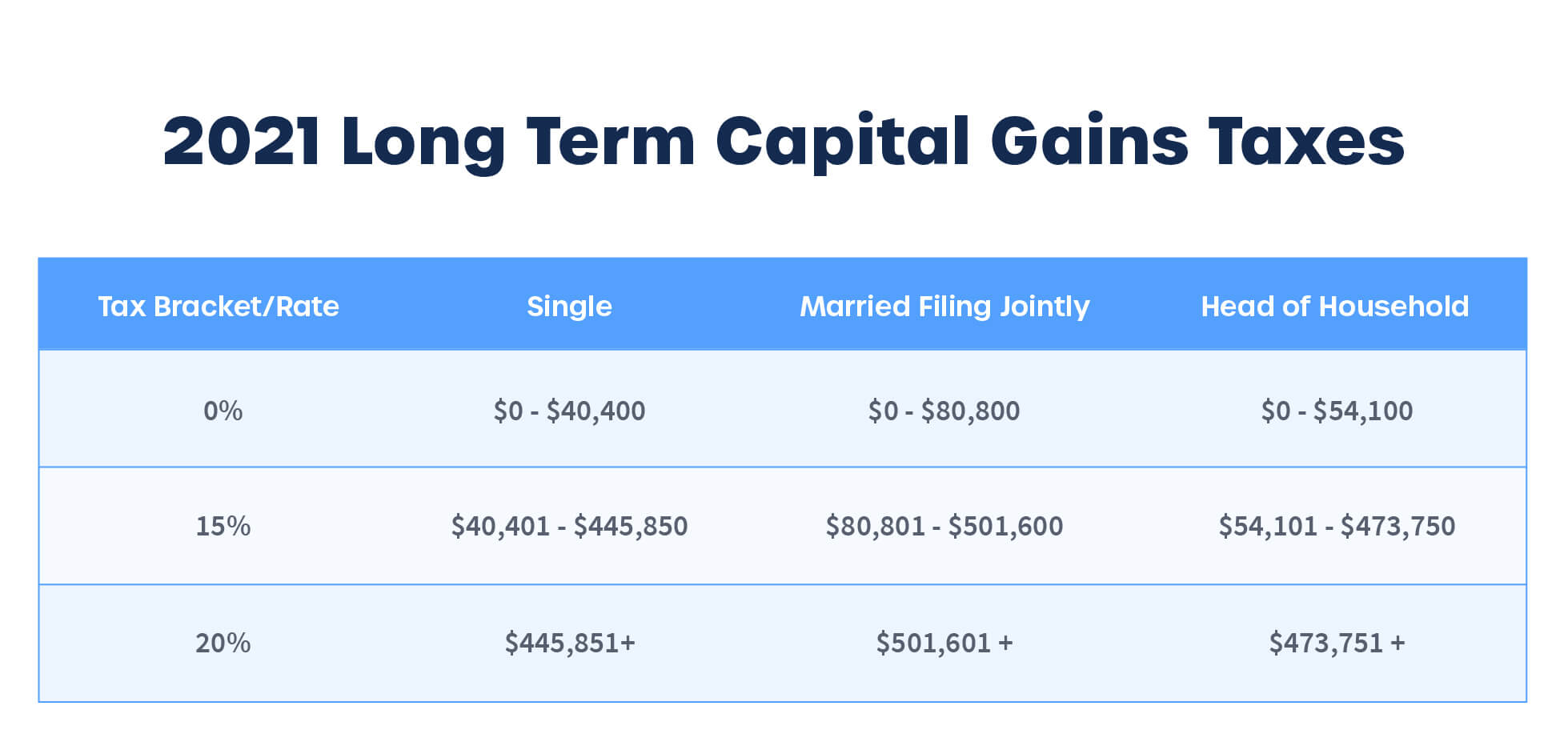 Long term capital gains tax rates for cryptocurrency