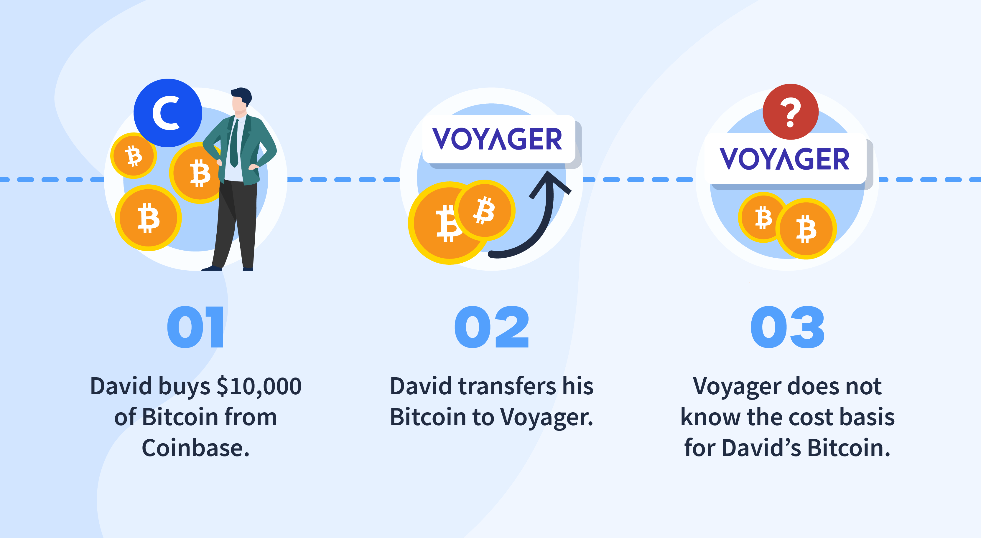 Voyager cryptocurrency taxes