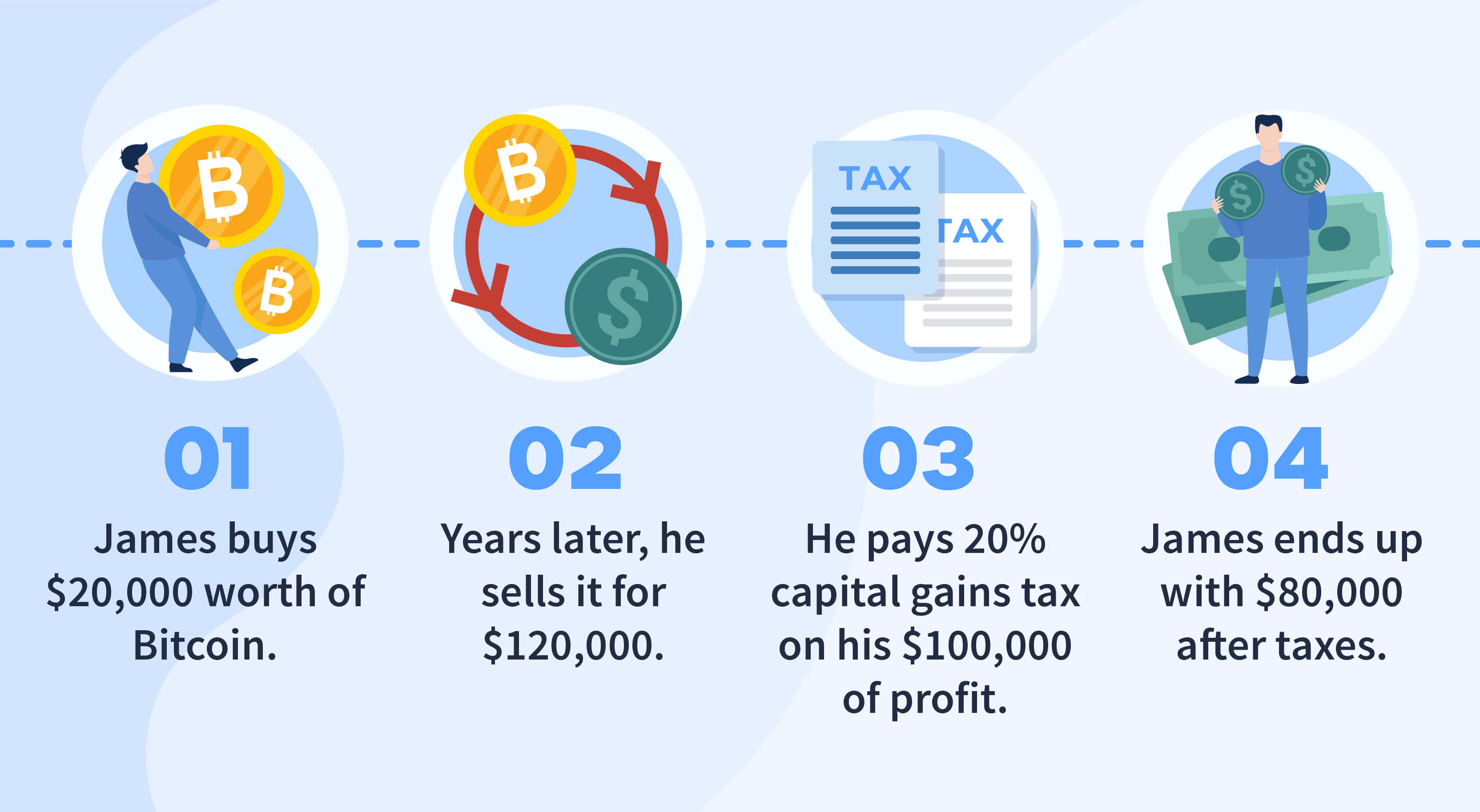 Selling bitcoin tax implications